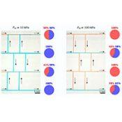 Microfluidique : ABTE publie dans Nature et Science Advances